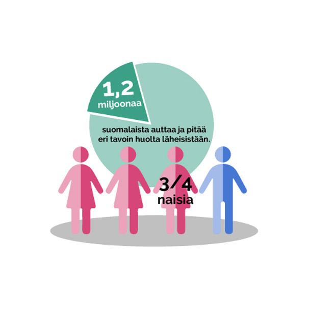 1,2 miljoona suomalaista auttaa ja pitää eri tavoin huolta läheisistään, heistä 3/4 on naisia