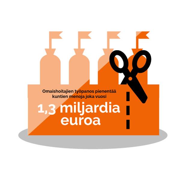 Omaishoitajien työpanos pienentää kuntien menoja joka vuosi 1,3 miljardia euroa.