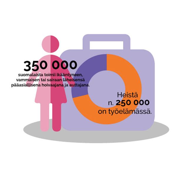 350 000 suomalaista toimii hoivaajana ja auttajana. Heistä n 250 000 on työelämässä.